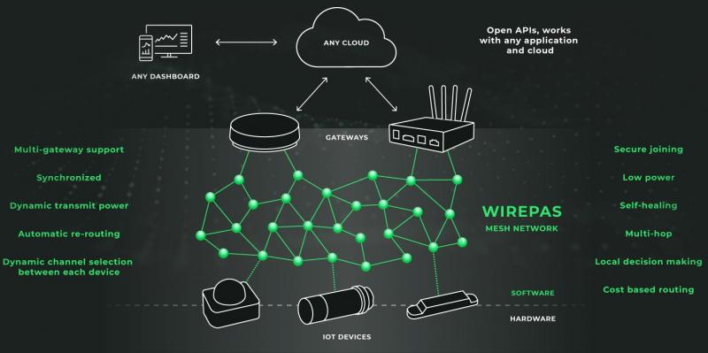 twager.net: DECT-2020, новый глобальный стандарт подключения к Интернету вещей