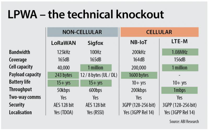 laptrinx.com: LPWA matchup LoRaWAN, Sigfox, NB-IoT, LTE-M