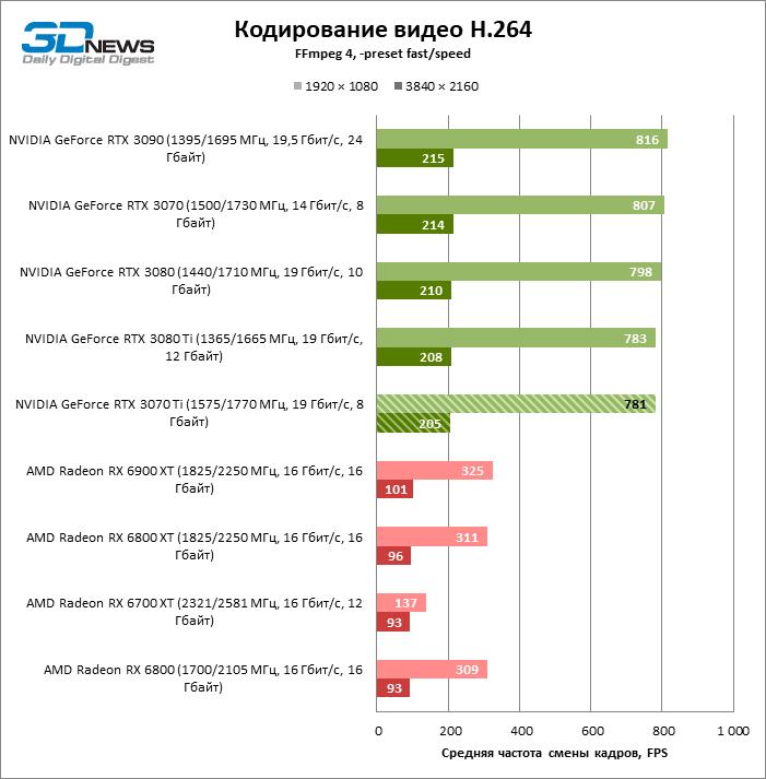 Обзор видеокарты NVIDIA GeForce RTX 3070 Ti: продукт своего времени