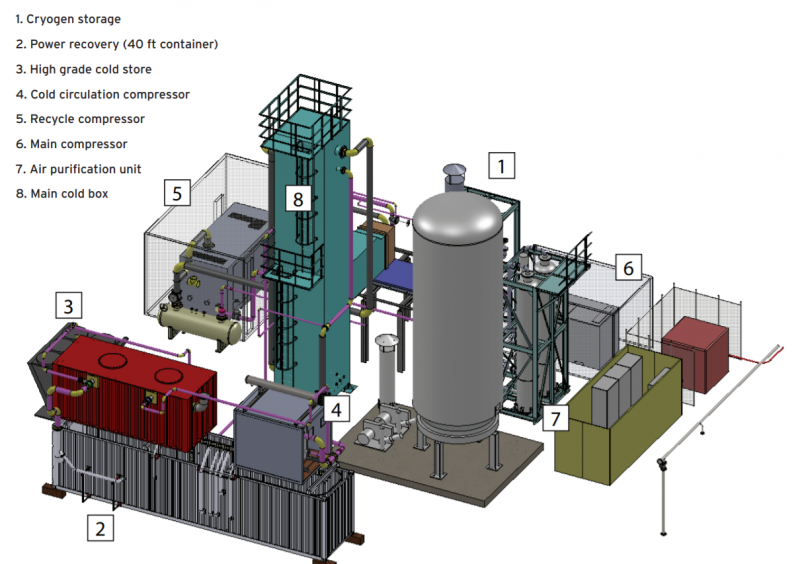 ResearchGate: Illustration of main components of Liquid Air Energy Storage facility
