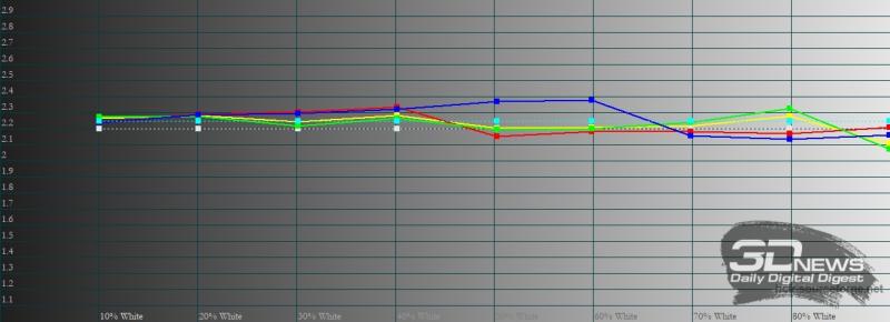 ASUS Zenfone 8, гамма в режиме по умолчанию. Желтая линия – показатели Zenfone 8, пунктирная – эталонная гамма