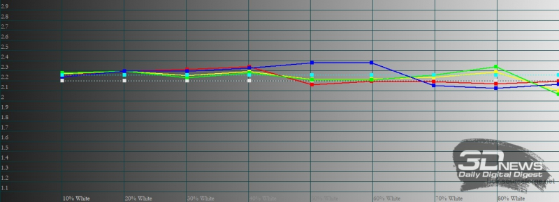 ASUS Zenfone 8, гамма в кинематографическом цветовом режиме. Желтая линия – показатели Zenfone 8, пунктирная – эталонная гамма