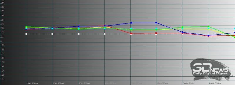 ASUS Zenfone 8 Flip, гамма в режиме по умолчанию. Желтая линия – показатели Zenfone 8 Flip, пунктирная – эталонная гамма