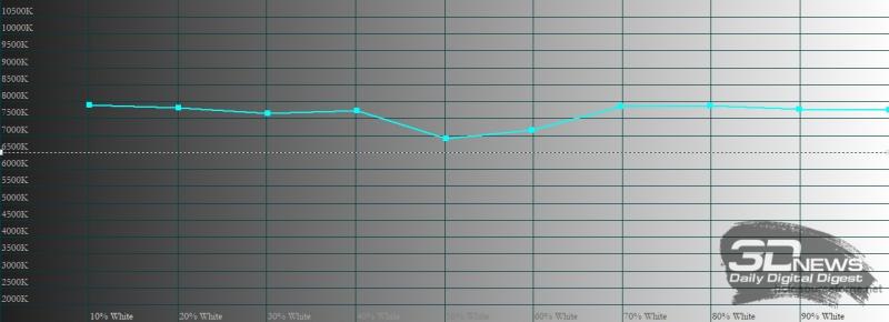 ASUS Zenfone 8, цветовая температура в режиме по умолчанию. Голубая линия – показатели Zenfone 8, пунктирная – эталонная температура