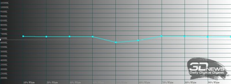 ASUS Zenfone 8, цветовая температура в кинематографическом цветовом режиме. Голубая линия – показатели Zenfone 8, пунктирная – эталонная температура
