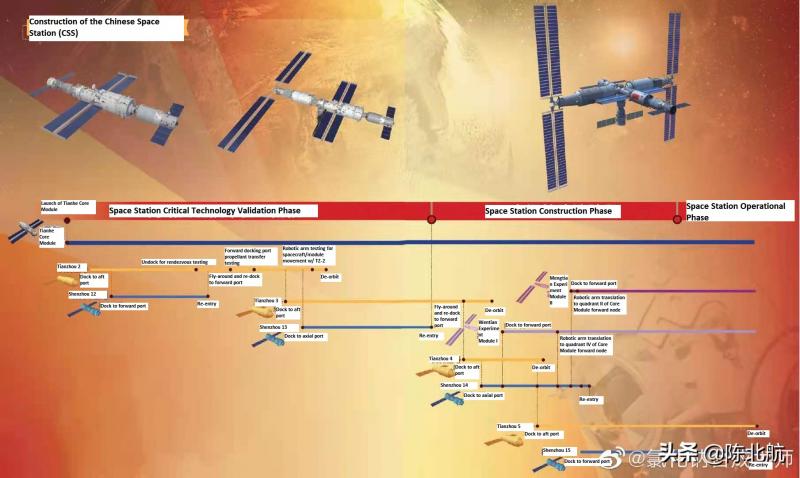 График постройки китайской модульной станции «Тяньгун» до конца 2022 года. Источник: https://forum.nasaspaceflight.com/index.php?topic=26876.280