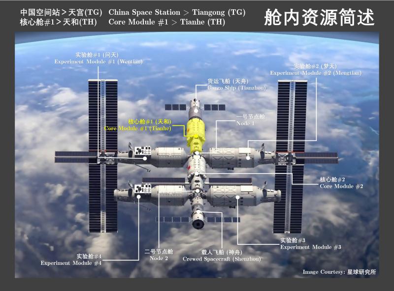 Так может выглядеть следующий этап постройки китайской космической станции «Тяньгун» с двумя базовыми блоками и четырьмя экспериментальными модулями. Источник: https://twitter.com/SegerYu/status/1396106112265457664