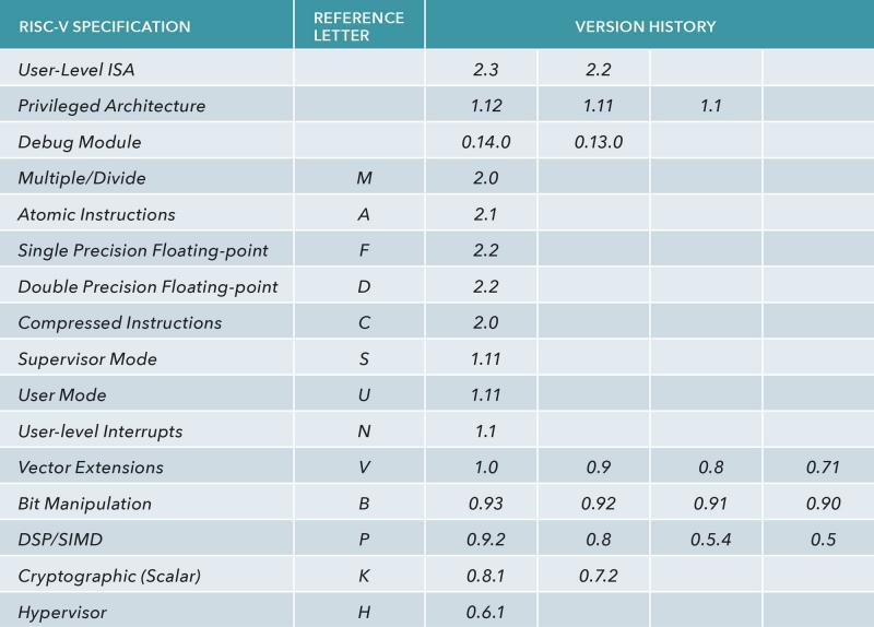 Для RISC-V обязательным является лишь базовый набор инструкций, который по желанию можно дополнить различными расширениями. Источник: Siemens