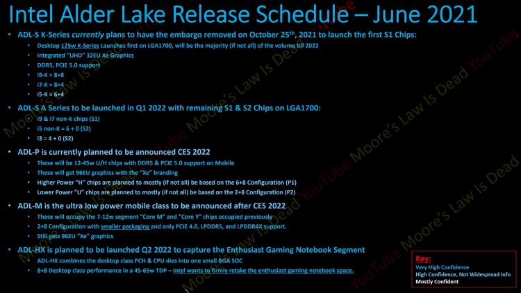 Свежие подробности о процессорах Intel следующих поколений — Alder Lake выйдут в октябре, Raptor Lake получат до 24 ядер