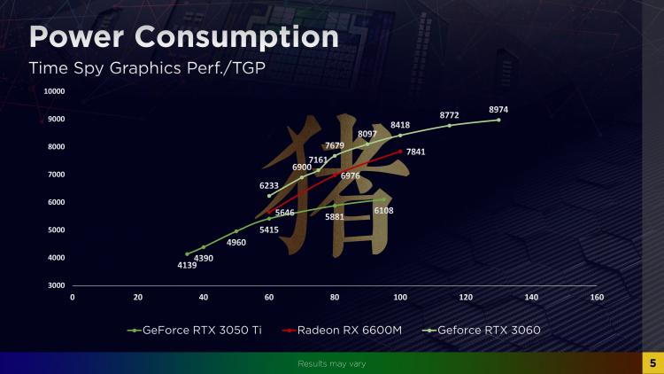 Энергопотребление и показатель производительности мобильной Radeon RX 6600M относительно других моделей