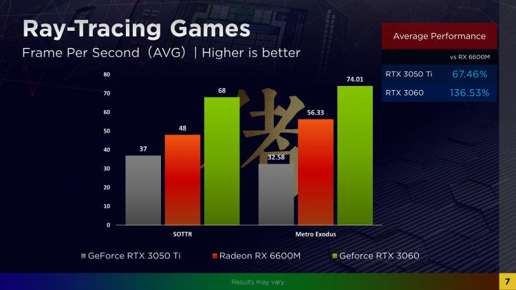 Опубликованы первые тесты мобильной Radeon RX 6600M— чуть медленнее GeForce RTX 3060