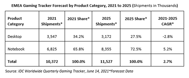 """Европейцы стали массово скупать игровые компьютеры— по сравнению с прошлым годом продажи взлетели на 50 %"""""""