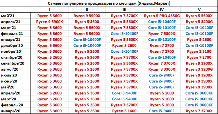 Предложения AMD заняли пять первых мест в российском рейтинге процессоров для ПК