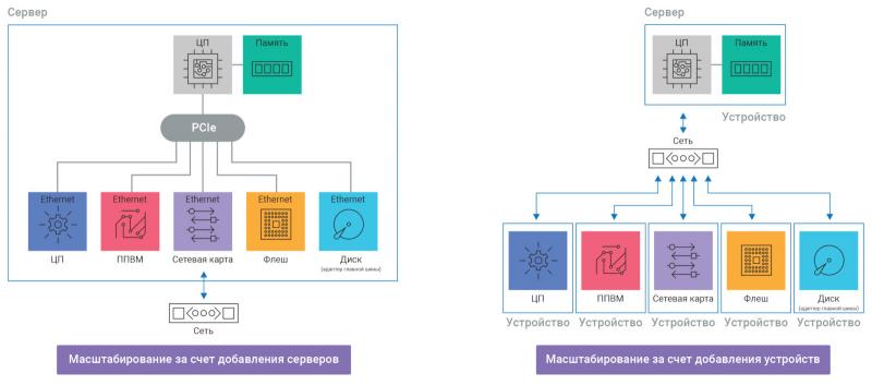 Рис. 2 — Система с горизонтальным масштабированием в сравнении с компонуемой дезагрегированной инфраструктурой