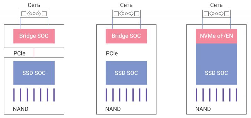 Рис. 3 — Подключение устройств хранения к сетевой структуре