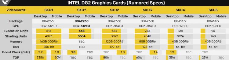 Одна из видеокарт Intel DG2 сможет конкурировать с GeForce RTX 3070 и Radeon RX 6700 XT, и это не флагман1