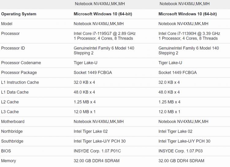 Core i7-1195G7 и Core i7-11390H