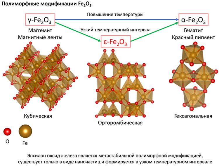 Кристаллические структуры оксидов железа (III). Источник изображения: Евгений Горбачёв