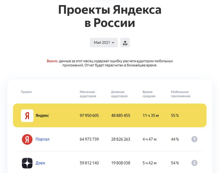 «Яндекс» растерял аудиторию: посещаемость сервисов компании упала с начала года1