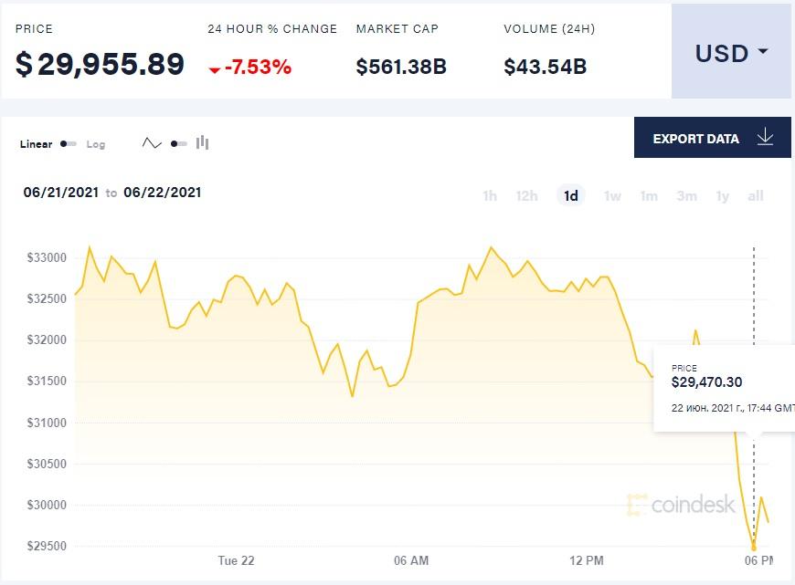 Биткоин упал ниже $30 тысяч  впервые с января 2021 года