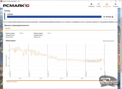 PCMark'10 «Gaming» (1 ч 19 мин)