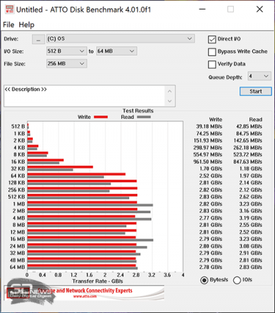 ATTO Disk Benchmark (от электросети)