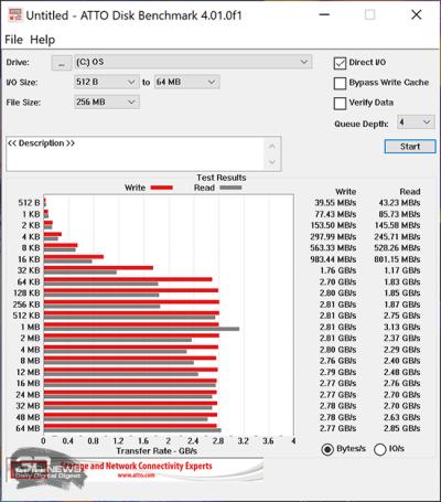 ATTO Disk Benchmark (от аккумулятора)