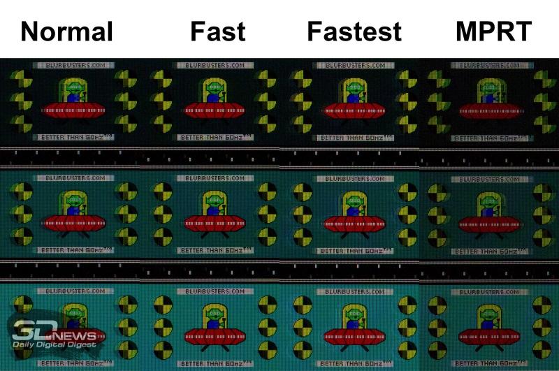 Скорость отклика (частота обновления 165 Гц для всех режимов)