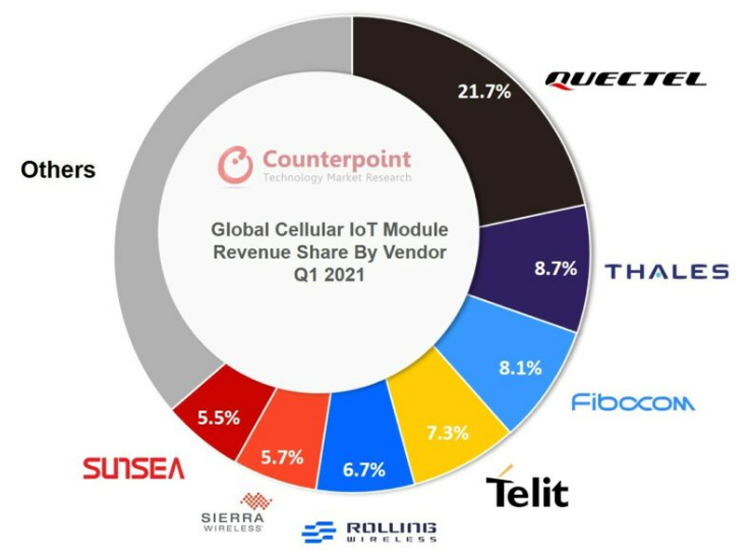 Counterpoint Technology Market Research