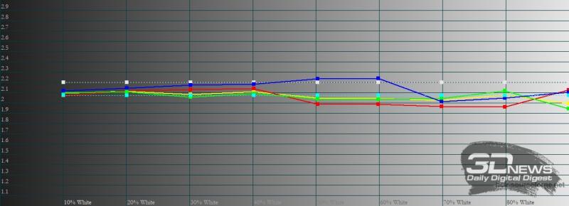 vivo V21, гамма в стандартном режиме цветопередачи. Желтая линия – показатели vivo V21, пунктирная – эталонная гамма