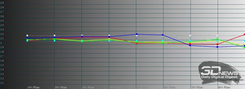 vivo V21, гамма в профессиональном режиме цветопередачи. Желтая линия – показатели vivo V21, пунктирная – эталонная гамма