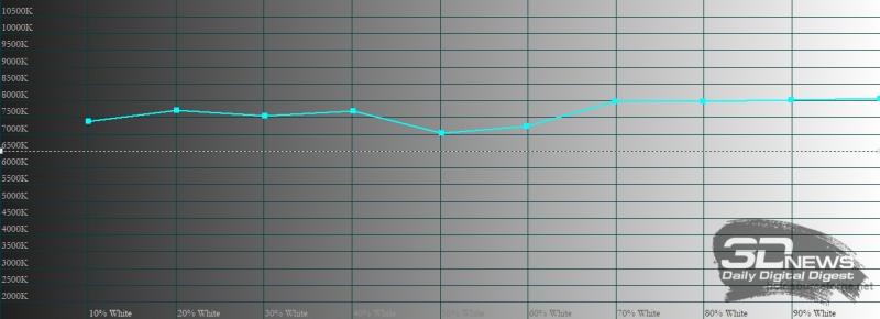 vivo V21, цветовая температура в стандартном режиме цветопередачи. Голубая линия – показатели vivo V21, пунктирная – эталонная температура