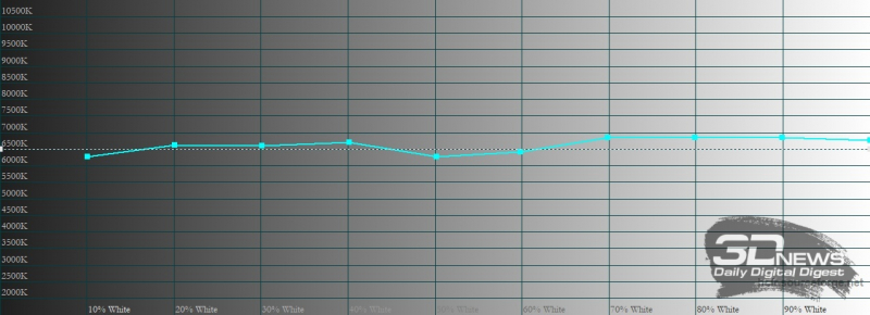 vivo V21, цветовая температура в профессиональном режиме цветопередачи. Голубая линия – показатели vivo V21, пунктирная – эталонная температура