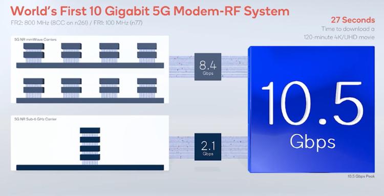 "Модем Qualcomm Snapdragon X65 установил рекорд скорости передачи данных в сети 5G"""