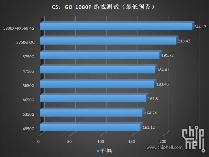 Гибридные Ryzen Pro 5000G появились в продаже и получили первые оценки производительности4