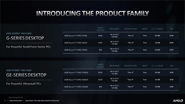 Гибридные Ryzen Pro 5000G появились в продаже и получили первые оценки производительности1