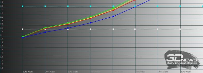 Huawei Vision S, гамма в «ярком» режиме. Желтая линия – показатели Huawei Vision S, пунктирная – эталонная гамма