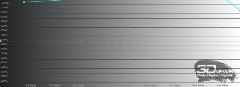 Huawei Vision S, цветовая температура в «ярком» режиме. Голубая линия – показатели Huawei Vision S, пунктирная – эталонная температура