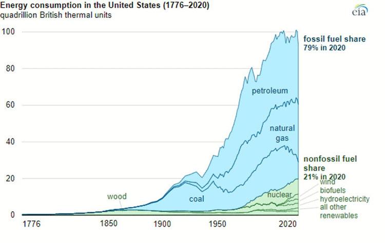 Источник изображения: U.S. Energy Information Administration, Monthly Energy Review