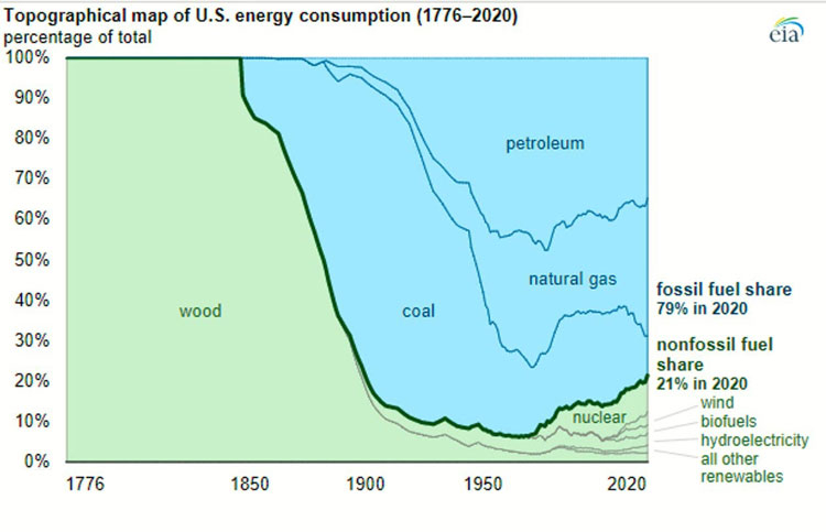 U.S. Energy Information Administration, Monthly Energy Review