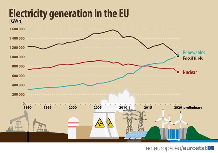 Источник изображения: Eurostat