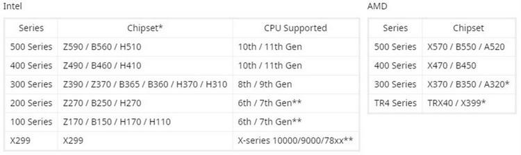 """ASUS, Biostar, Gigabyte и MSI объявили, что их платы к Windows 11 готовы, а TPM 2.0 включается в BIOS"""""""