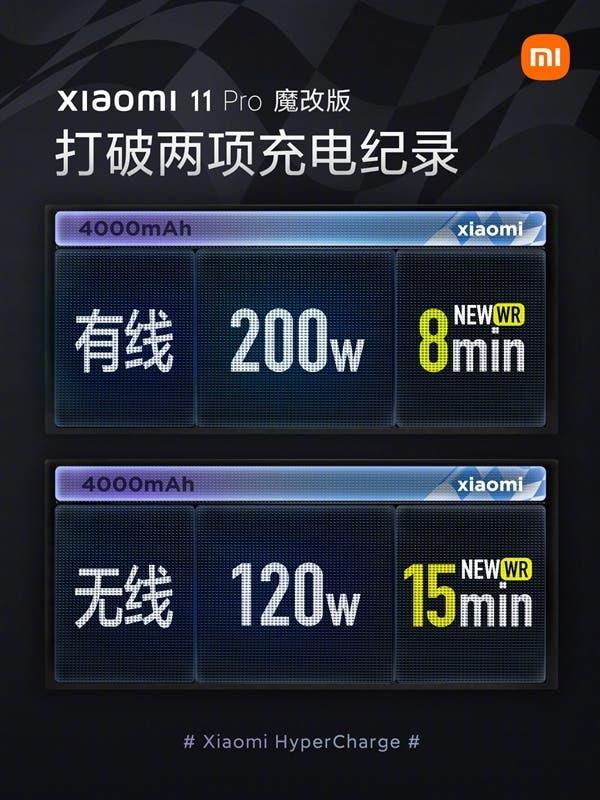Подзарядка мощностью 200 Вт в смартфонах Xiaomi может стать реальностью1