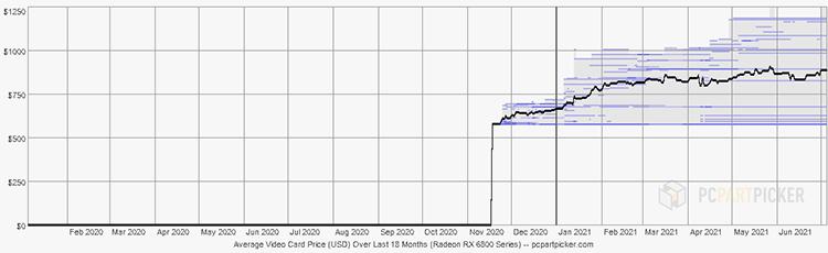 Видеокарты AMD и NVIDIA последнего поколения подешевели в Германии до минимума с февраля, но всё ещё стоят дорого