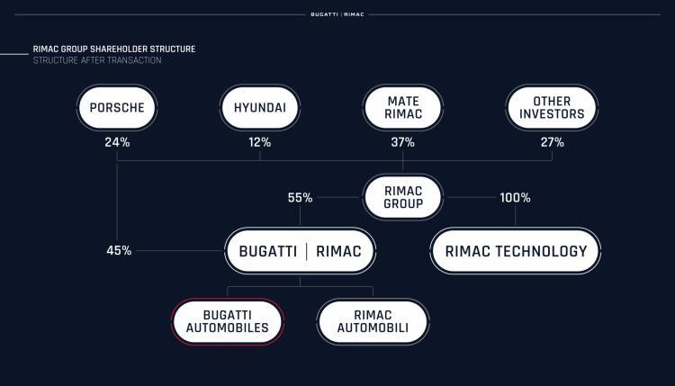 """Электромобильный стартап Rimac получил контроль над Bugatti— сверхмощных электрокаров станет больше"""""""