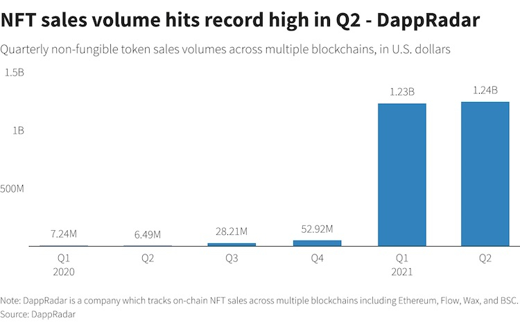 Рынок NFT в первом полугодии 2021 года вырос до $2,5 миллиарда
