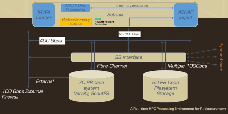 Новый суперкомпьютер будет использовать технологию HPE S3