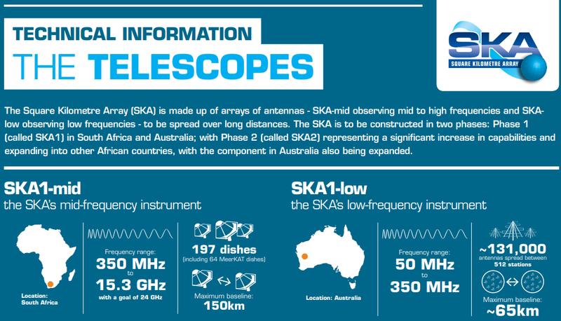 Технические параметры будущего радиоастрономического комплекса SKA