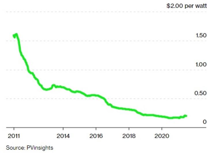 График снижения стоимости солнечных панелей / Изображение: PVinsights