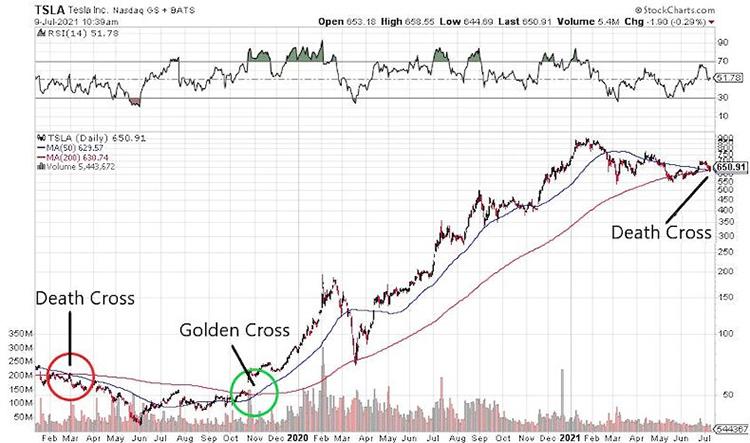 Акции Tesla отметил «крест смерти»— их стоимость в ближайшее время обвалится1